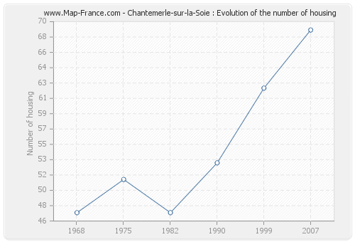 Chantemerle-sur-la-Soie : Evolution of the number of housing