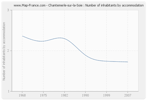 Chantemerle-sur-la-Soie : Number of inhabitants by accommodation