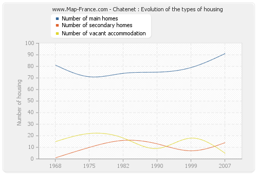 Chatenet : Evolution of the types of housing