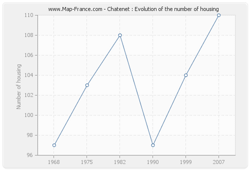 Chatenet : Evolution of the number of housing