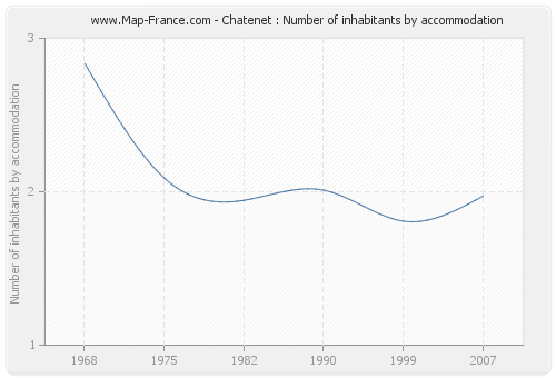 Chatenet : Number of inhabitants by accommodation