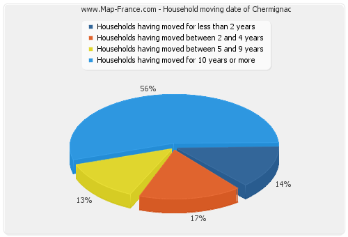 Household moving date of Chermignac