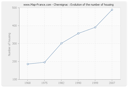 Chermignac : Evolution of the number of housing