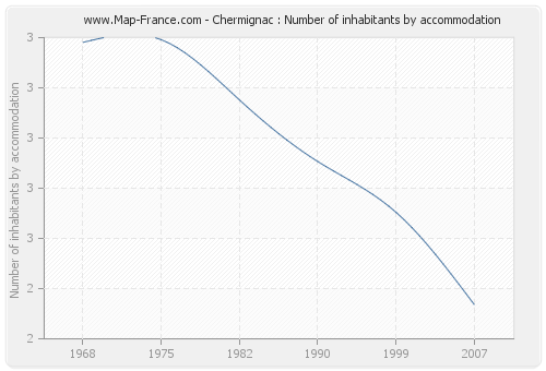 Chermignac : Number of inhabitants by accommodation