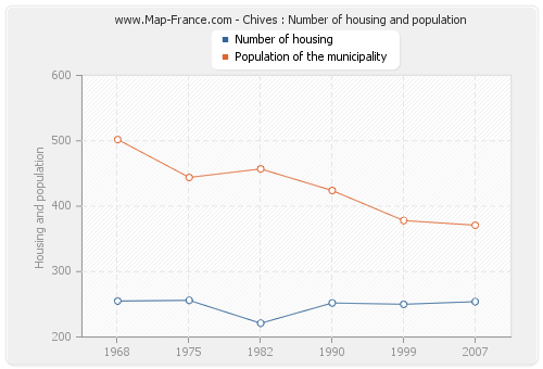 Chives : Number of housing and population