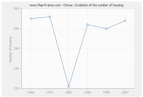 Chives : Evolution of the number of housing