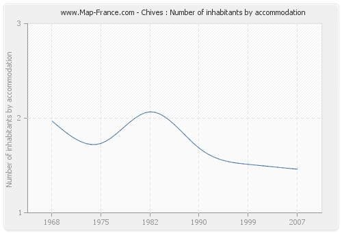 Chives : Number of inhabitants by accommodation