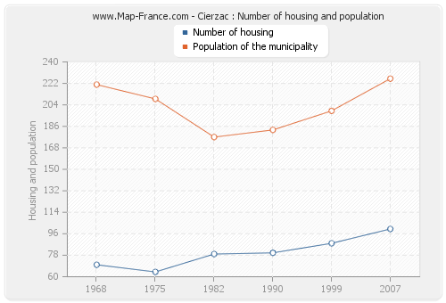 Cierzac : Number of housing and population