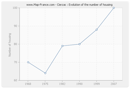 Cierzac : Evolution of the number of housing
