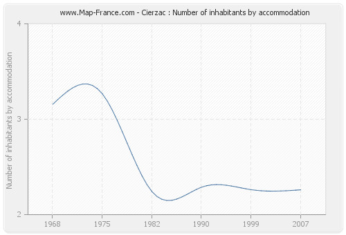 Cierzac : Number of inhabitants by accommodation