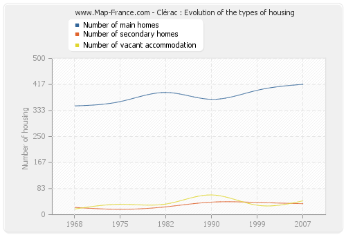 Clérac : Evolution of the types of housing