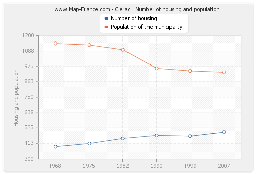 Clérac : Number of housing and population