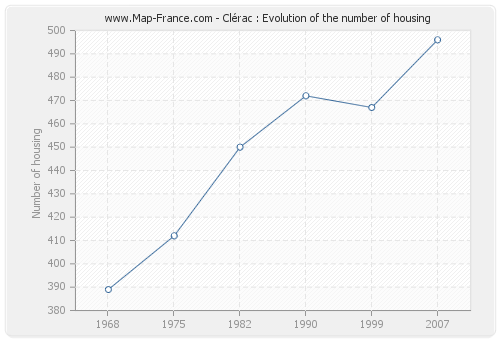 Clérac : Evolution of the number of housing