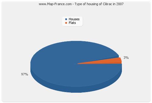 Type of housing of Clérac in 2007