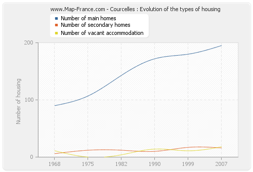 Courcelles : Evolution of the types of housing