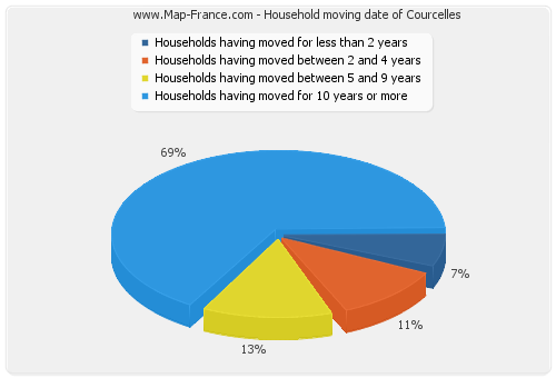 Household moving date of Courcelles