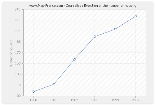 Courcelles : Evolution of the number of housing