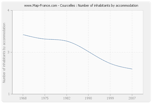 Courcelles : Number of inhabitants by accommodation