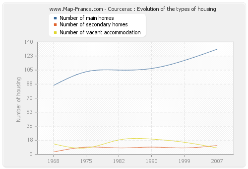 Courcerac : Evolution of the types of housing