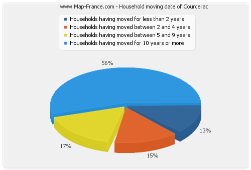 Household moving date of Courcerac