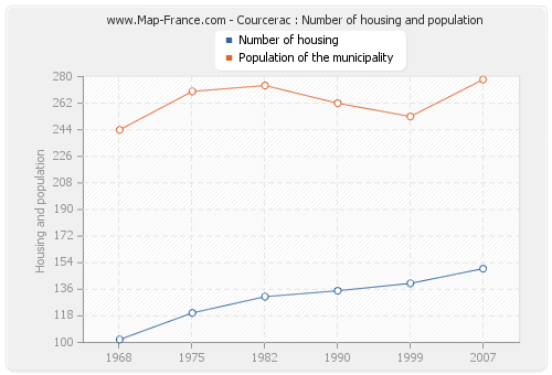 Courcerac : Number of housing and population