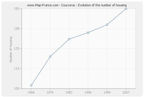 Courcerac : Evolution of the number of housing