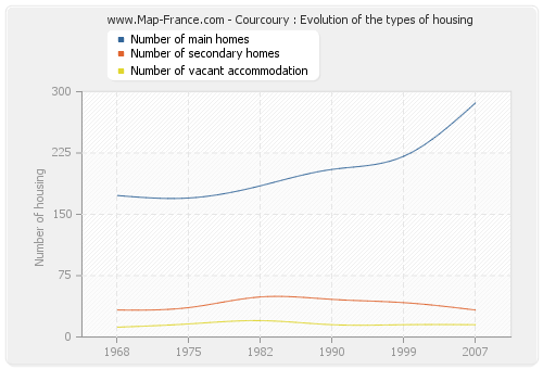 Courcoury : Evolution of the types of housing