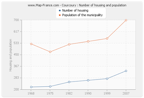 Courcoury : Number of housing and population