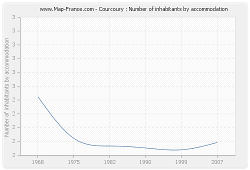 Courcoury : Number of inhabitants by accommodation