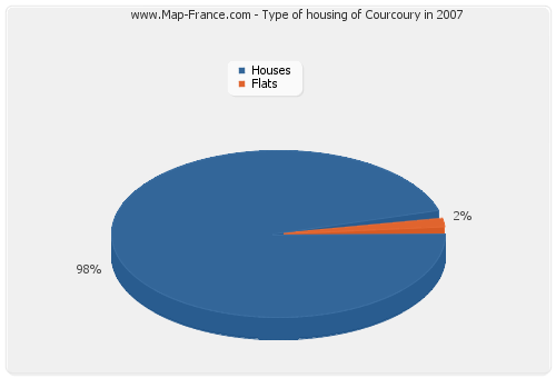 Type of housing of Courcoury in 2007