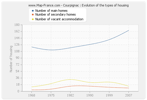 Courpignac : Evolution of the types of housing