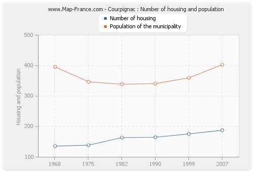 Courpignac : Number of housing and population