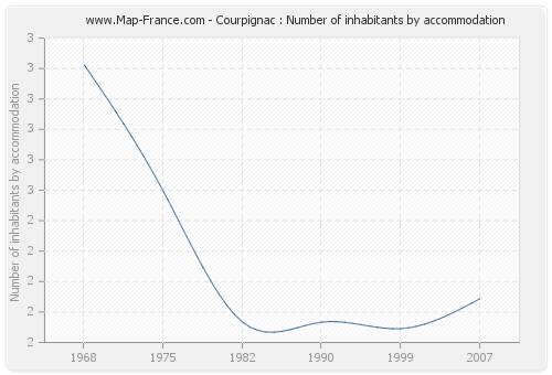 Courpignac : Number of inhabitants by accommodation