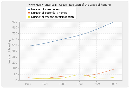 Cozes : Evolution of the types of housing