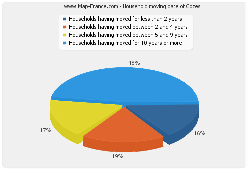 Household moving date of Cozes