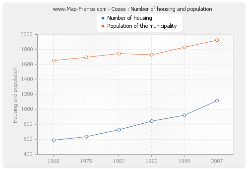 Cozes : Number of housing and population