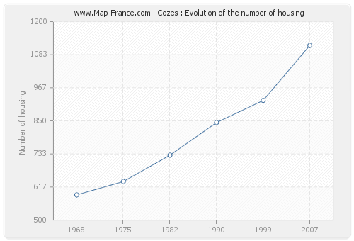 Cozes : Evolution of the number of housing