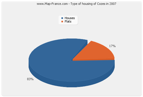 Type of housing of Cozes in 2007
