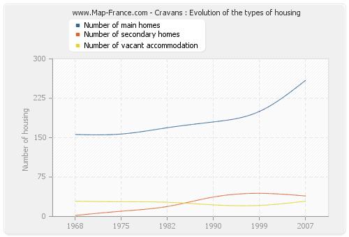 Cravans : Evolution of the types of housing
