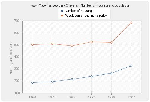 Cravans : Number of housing and population