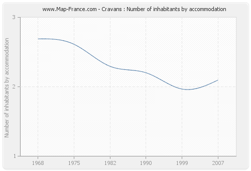 Cravans : Number of inhabitants by accommodation