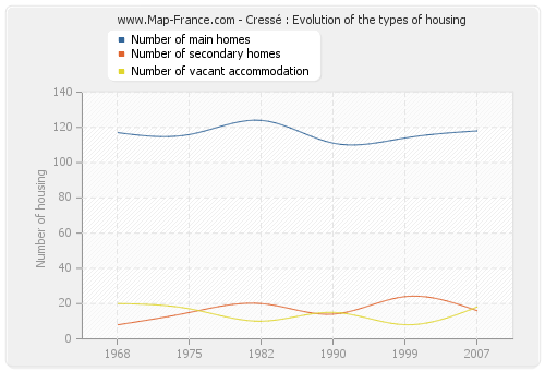 Cressé : Evolution of the types of housing