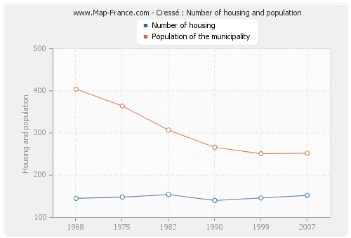 Cressé : Number of housing and population