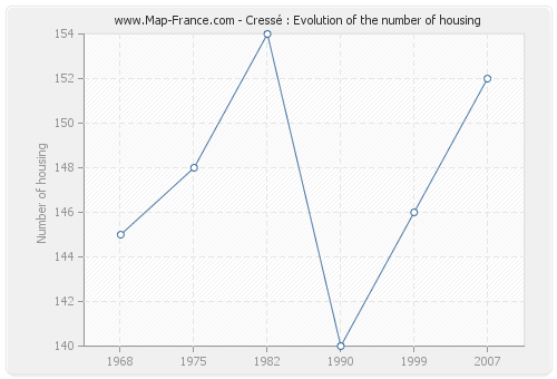 Cressé : Evolution of the number of housing
