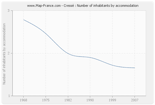 Cressé : Number of inhabitants by accommodation