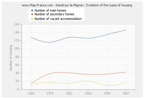 Dœuil-sur-le-Mignon : Evolution of the types of housing