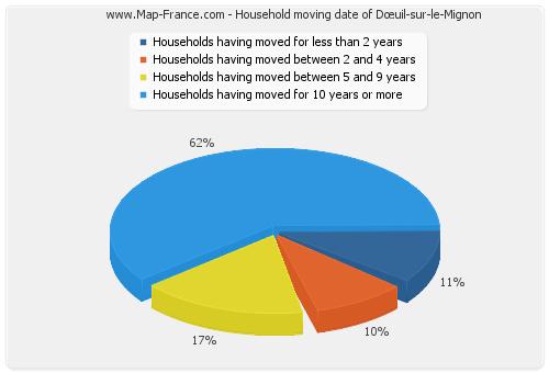 Household moving date of Dœuil-sur-le-Mignon