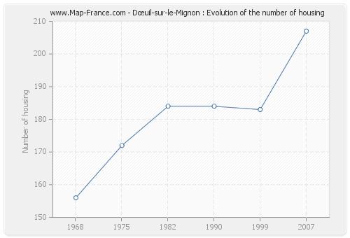 Dœuil-sur-le-Mignon : Evolution of the number of housing
