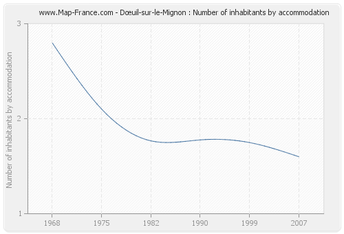 Dœuil-sur-le-Mignon : Number of inhabitants by accommodation