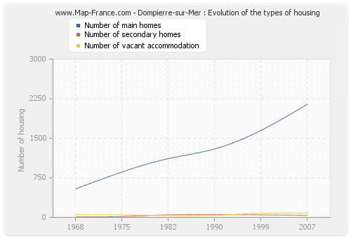 Dompierre-sur-Mer : Evolution of the types of housing